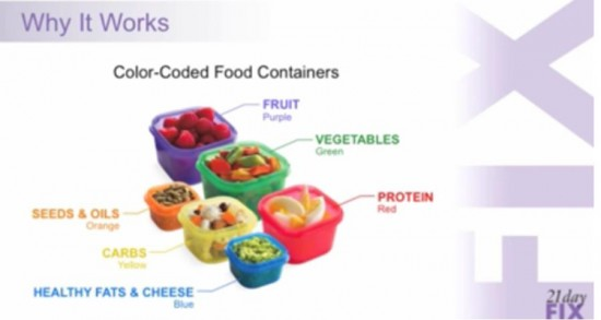 fast 21 diet with containers
